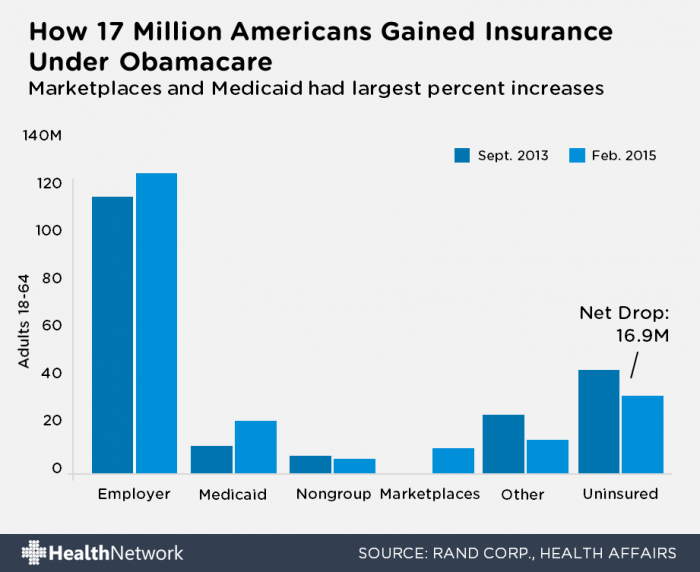 17 million insured