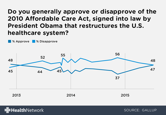 ACA Approval Rating